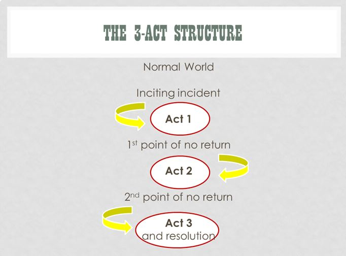 3Act structure